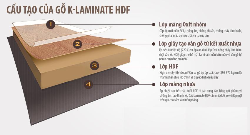 Tìm hiểu về tấm gỗ HDF